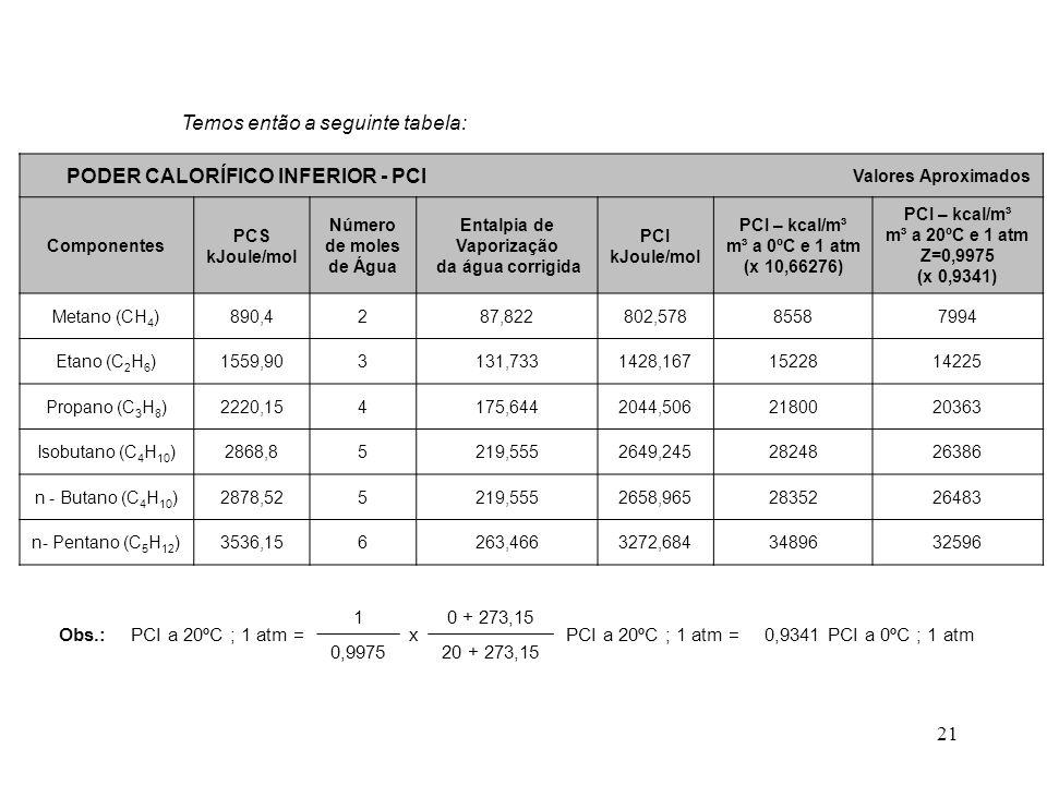 PODER CALORÍFICO INFERIOR - PCI Entalpia de Vaporização