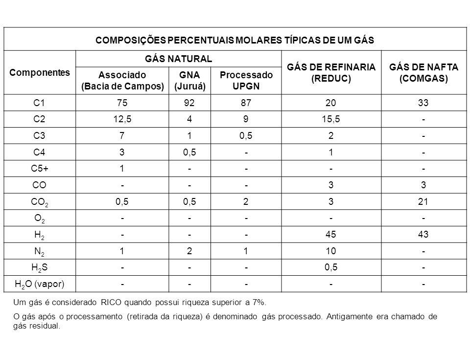 COMPOSIÇÕES PERCENTUAIS MOLARES TÍPICAS DE UM GÁS
