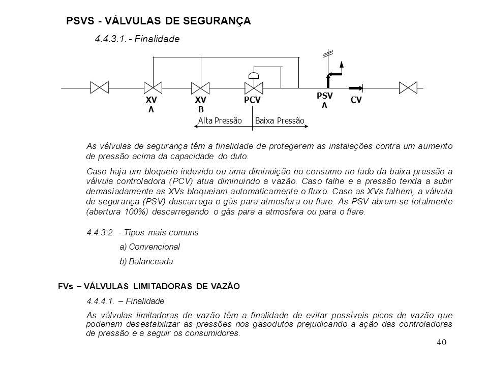 PSVS - VÁLVULAS DE SEGURANÇA