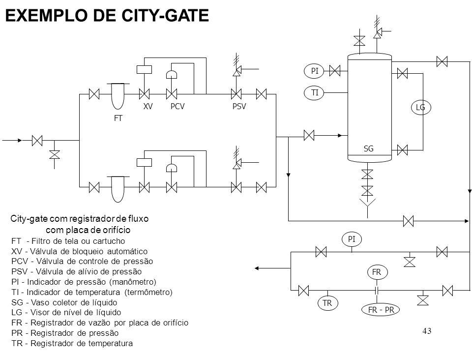 EXEMPLO DE CITY-GATE City-gate com registrador de fluxo