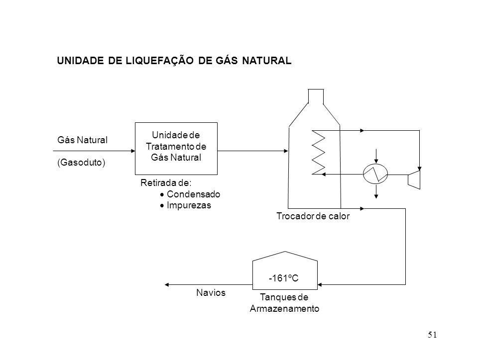 UNIDADE DE LIQUEFAÇÃO DE GÁS NATURAL