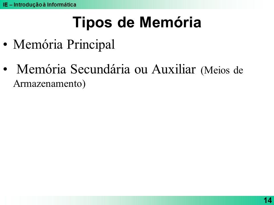 Tipos de Memória Memória Principal