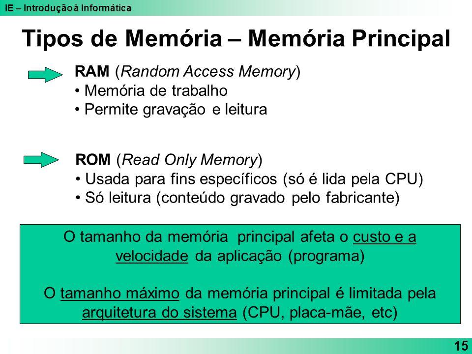 Tipos de Memória – Memória Principal