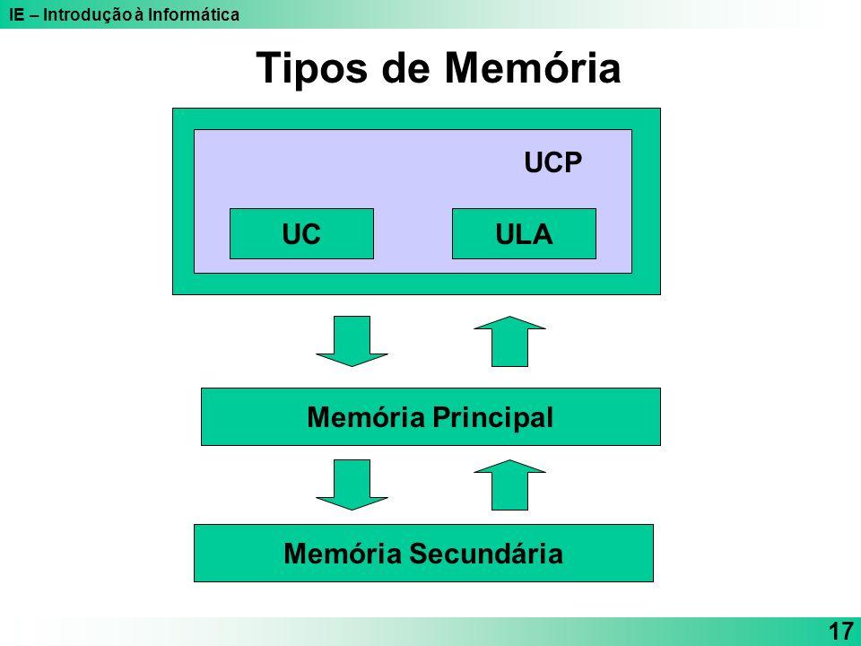 Tipos de Memória UCP UC ULA Memória Principal Memória Secundária