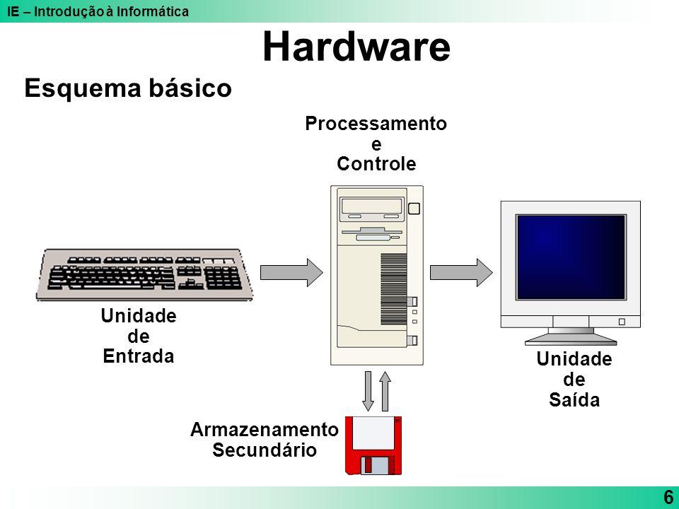 Hardware Esquema básico Processamento e Controle Unidade de Entrada