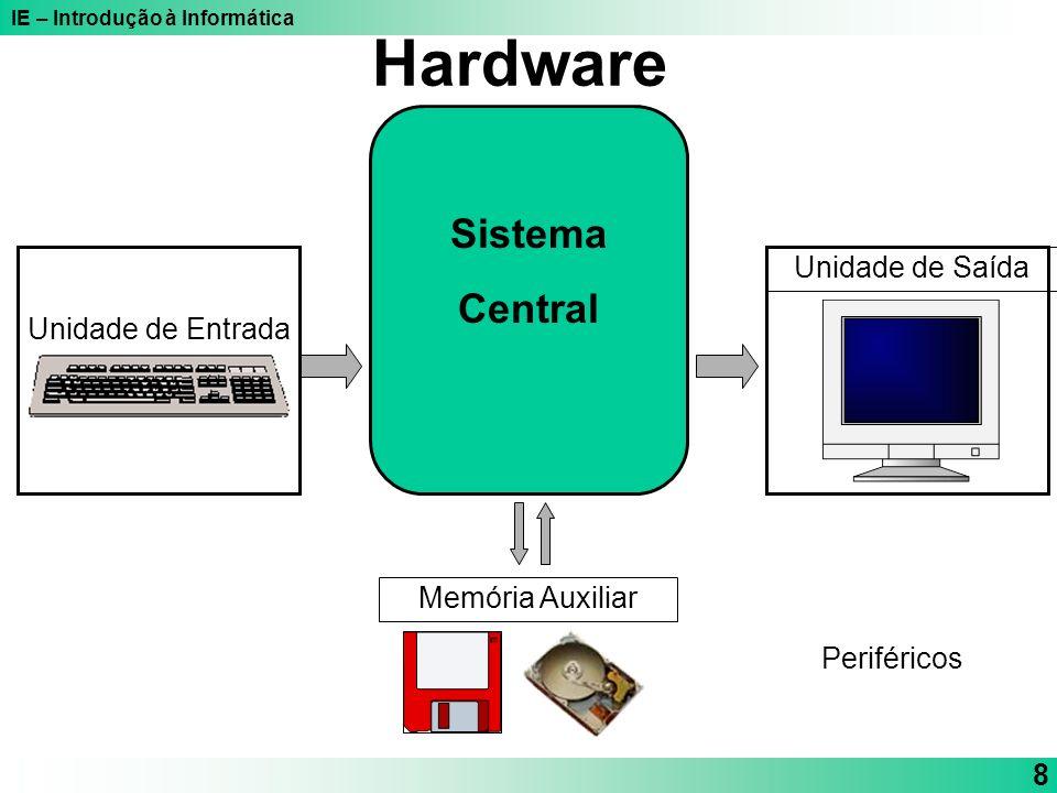 Hardware Sistema Central Unidade de Saída Unidade de Entrada