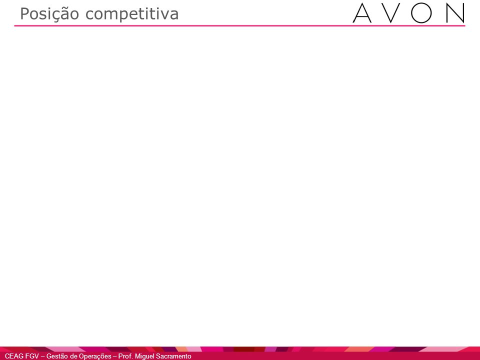 Posição competitiva