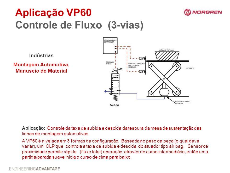 Aplicação VP60 Controle de Fluxo (3-vias)