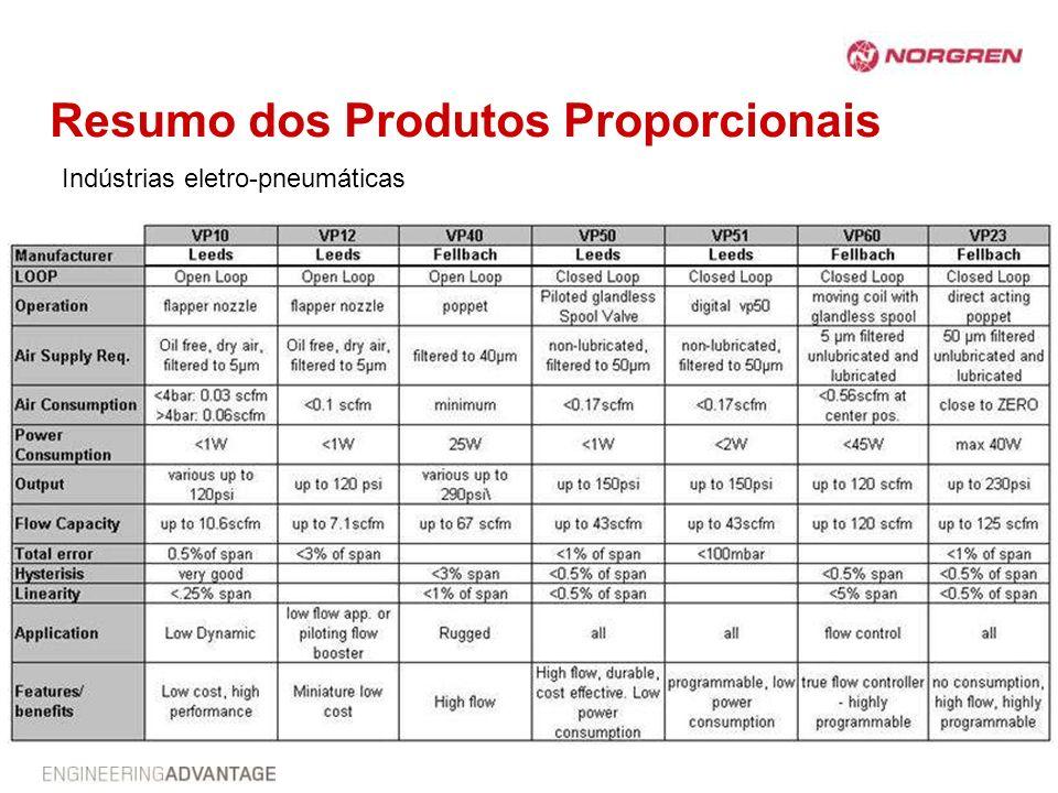 Resumo dos Produtos Proporcionais