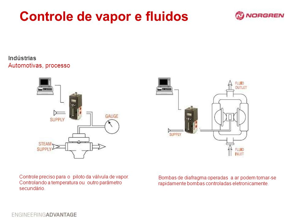 Controle de vapor e fluidos