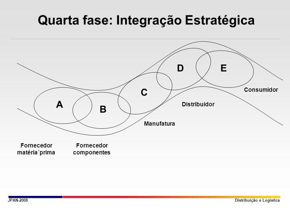 Quarta fase: Integração Estratégica