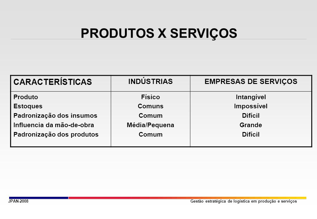 PRODUTOS X SERVIÇOS CARACTERÍSTICAS INDÚSTRIAS EMPRESAS DE SERVIÇOS