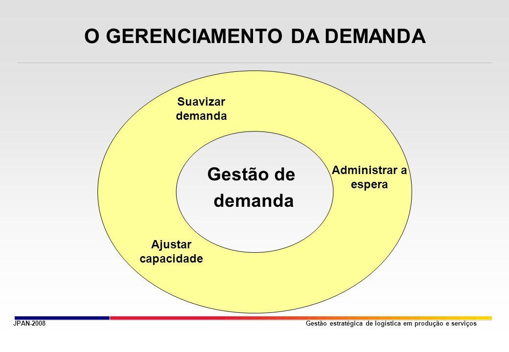 O GERENCIAMENTO DA DEMANDA
