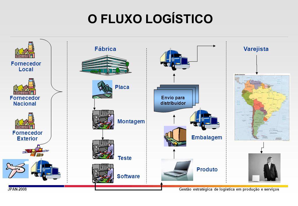 O FLUXO LOGÍSTICO Fábrica Varejista Fornecedor Local Placa