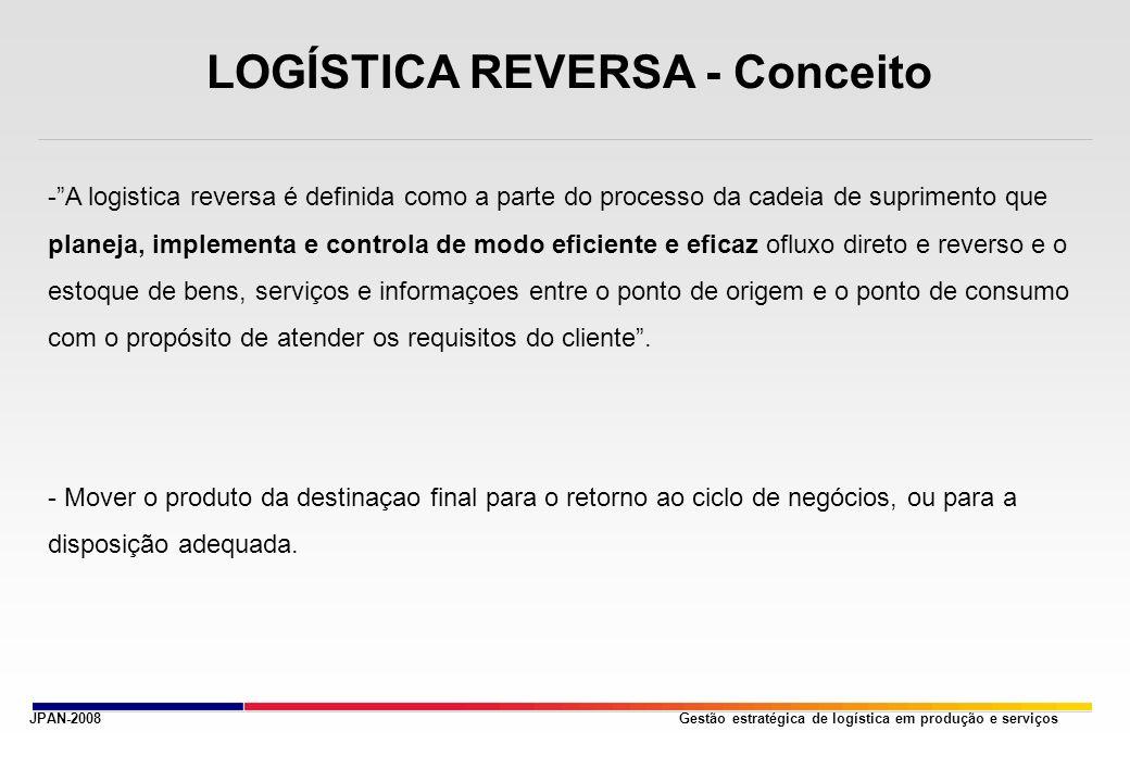 LOGÍSTICA REVERSA - Conceito