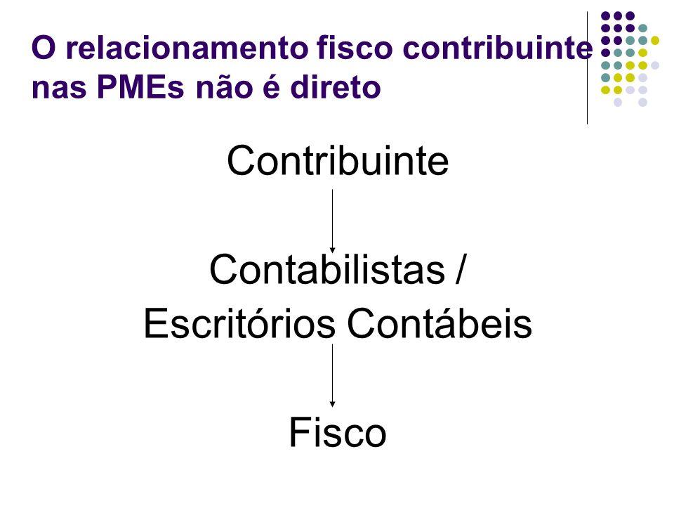 O relacionamento fisco contribuinte nas PMEs não é direto