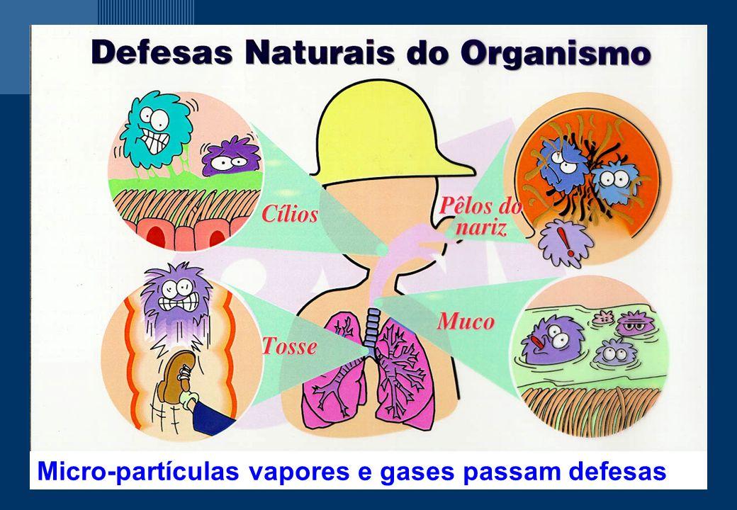 Micro-partículas vapores e gases passam defesas