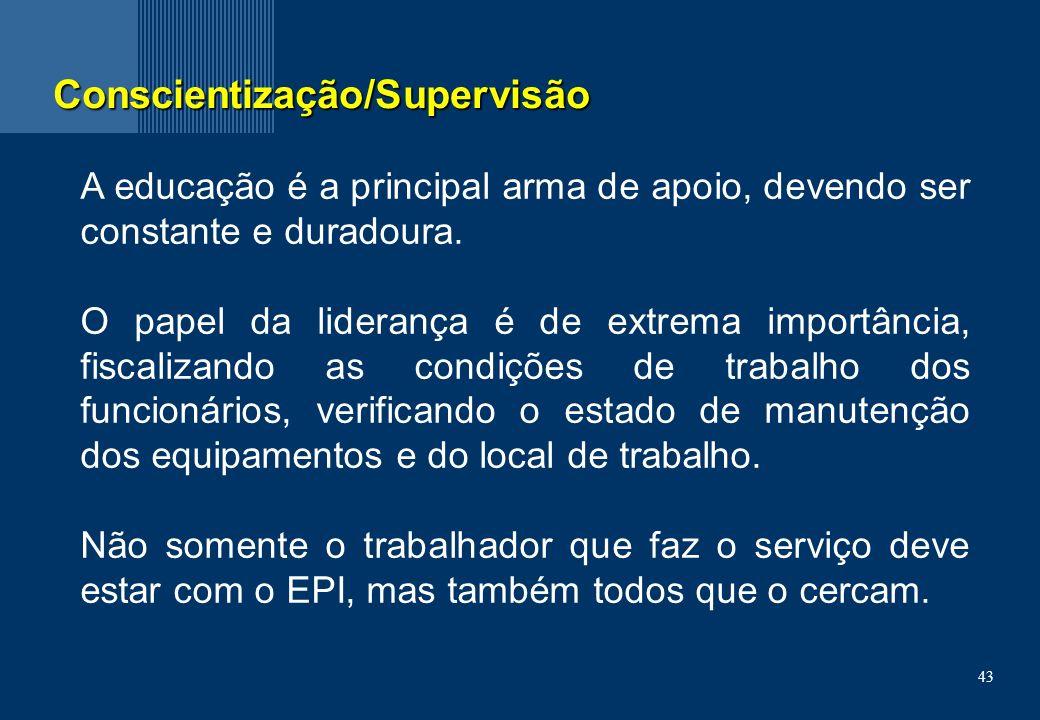 Conscientização/Supervisão