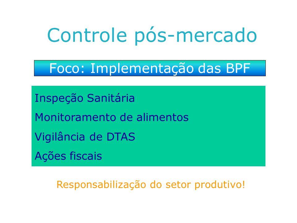 Foco: Implementação das BPF