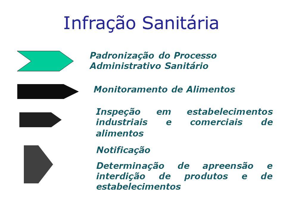 Infração Sanitária Padronização do Processo Administrativo Sanitário