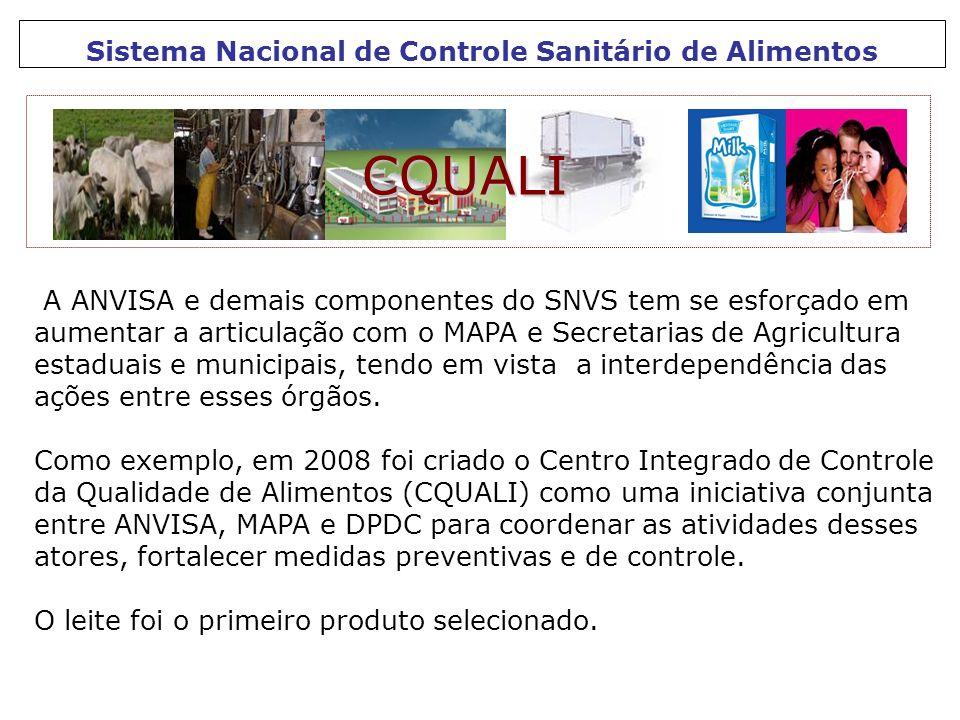 Sistema Nacional de Controle Sanitário de Alimentos