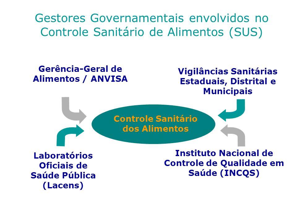 Gestores Governamentais envolvidos no Controle Sanitário de Alimentos (SUS)
