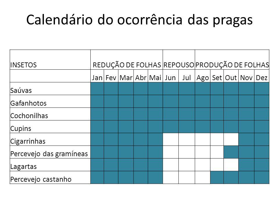Calendário do ocorrência das pragas