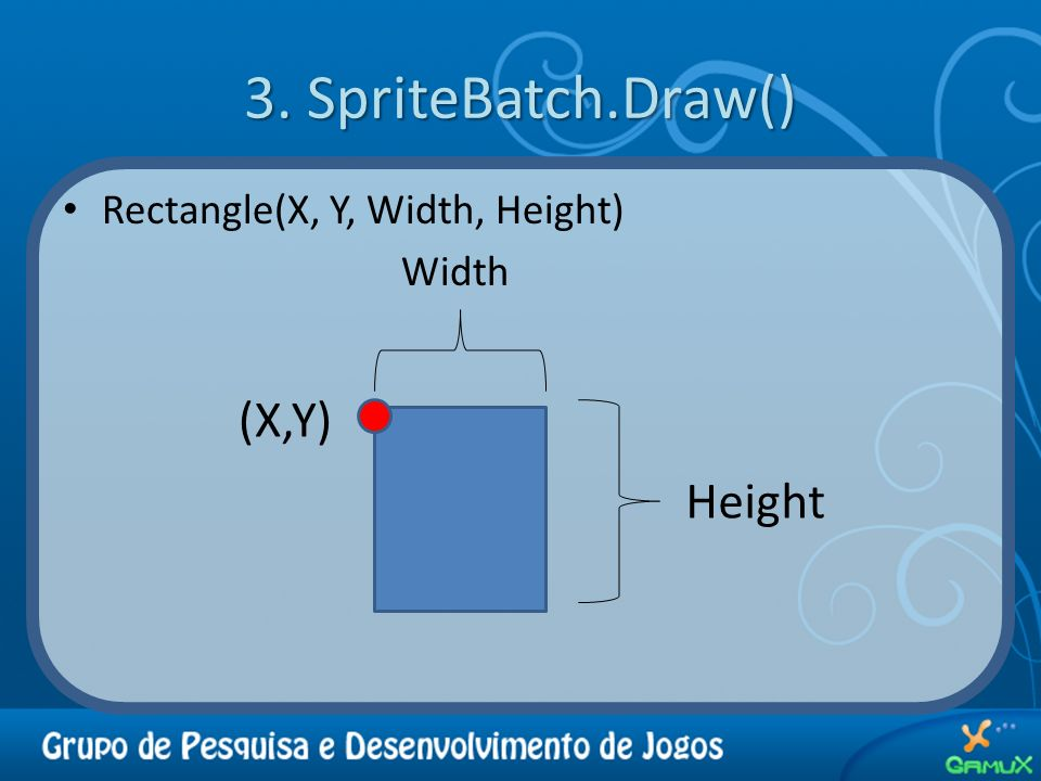 3. SpriteBatch.Draw() (X,Y) Height Rectangle(X, Y, Width, Height)