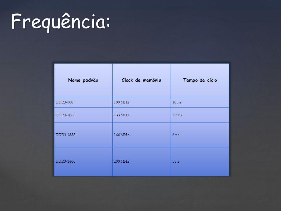 Frequência: Nome padrão Clock de memória Tempo de ciclo DDR3-800