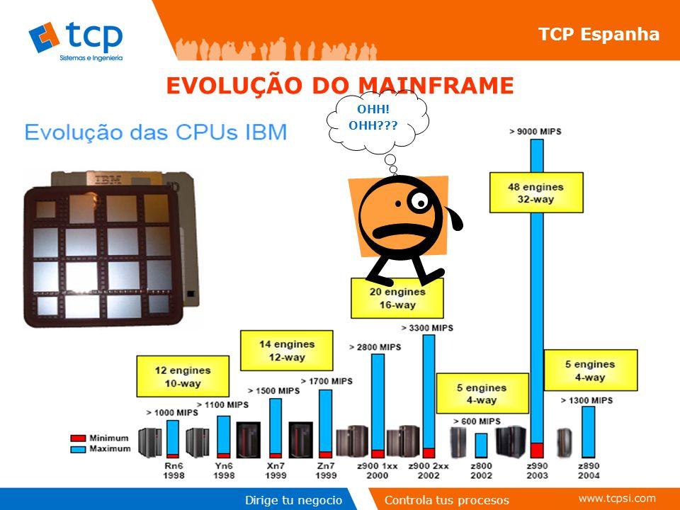 EVOLUÇÃO DO MAINFRAME TCP Espanha OHH! OHH