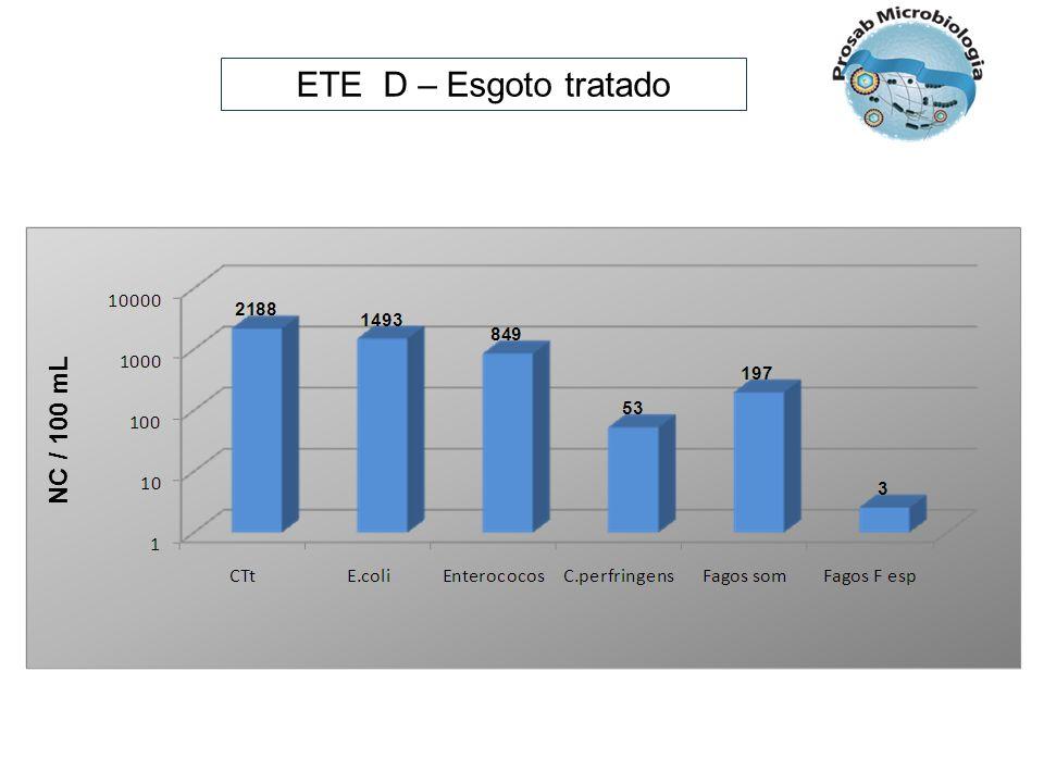 ETE D – Esgoto tratado NC / 100 mL