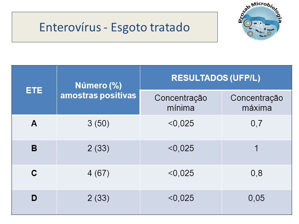 Número (%) amostras positivas