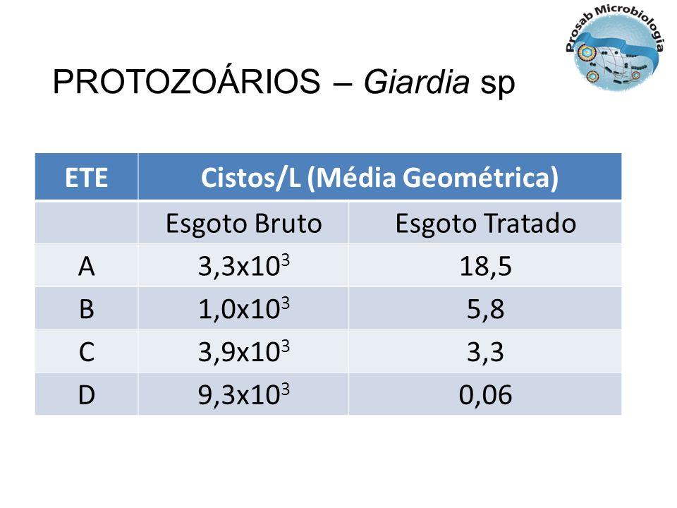 Cistos/L (Média Geométrica)