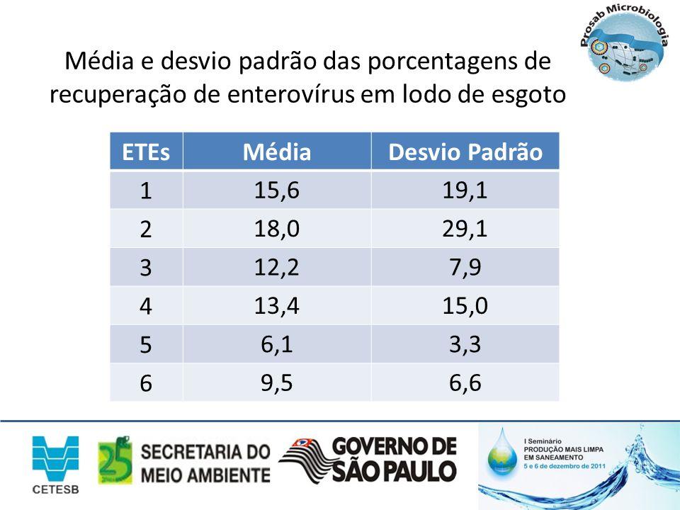 Média e desvio padrão das porcentagens de recuperação de enterovírus em lodo de esgoto