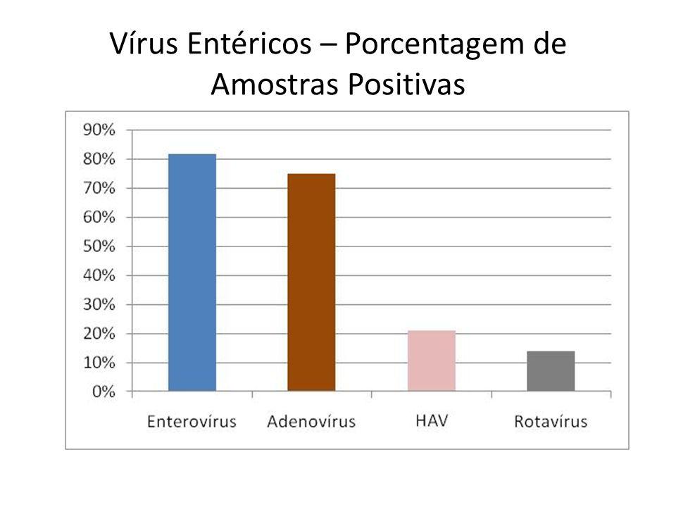 Vírus Entéricos – Porcentagem de Amostras Positivas