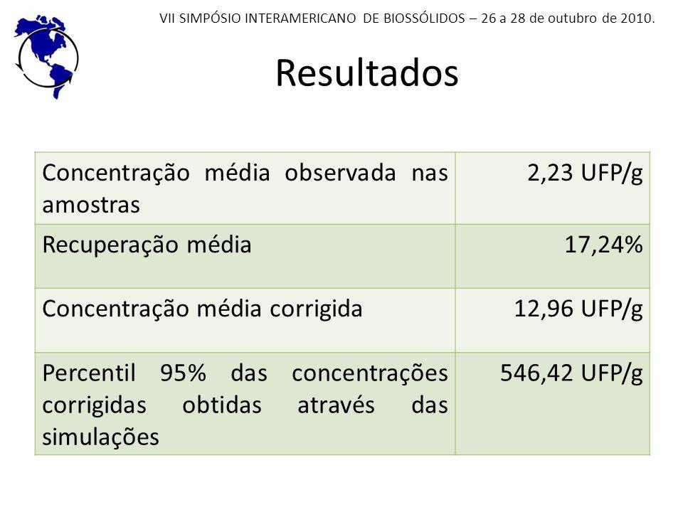 Resultados Concentração média observada nas amostras 2,23 UFP/g