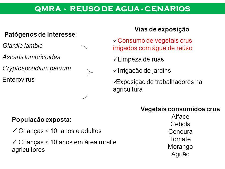 QMRA - REUSO DE AGUA - CENÁRIOS Vegetais consumidos crus