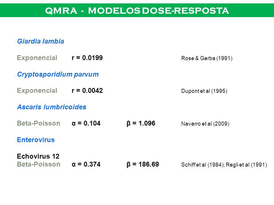 QMRA - MODELOS DOSE-RESPOSTA