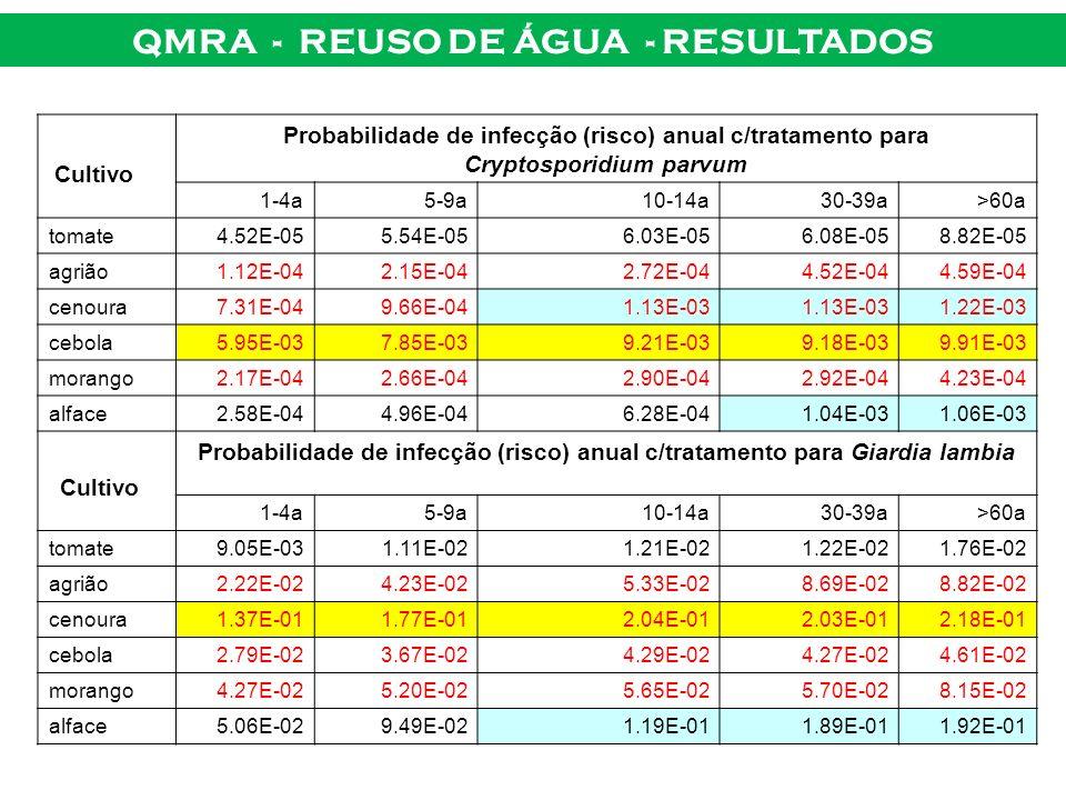 QMRA - REUSO DE ÁGUA - RESULTADOS