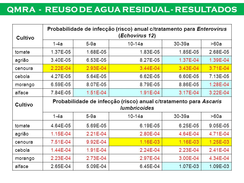 QMRA - REUSO DE AGUA RESIDUAL - RESULTADOS