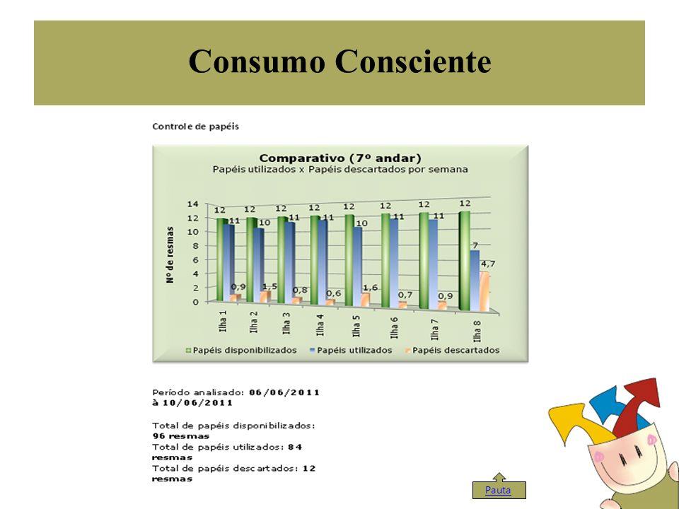 Consumo Consciente Pauta