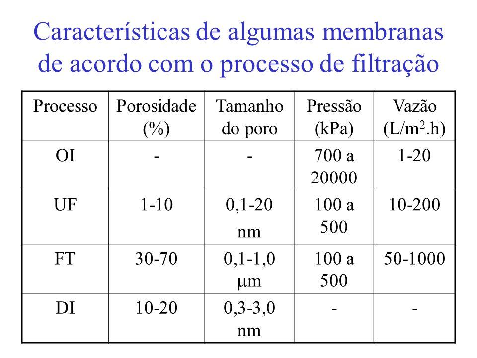 Características de algumas membranas de acordo com o processo de filtração