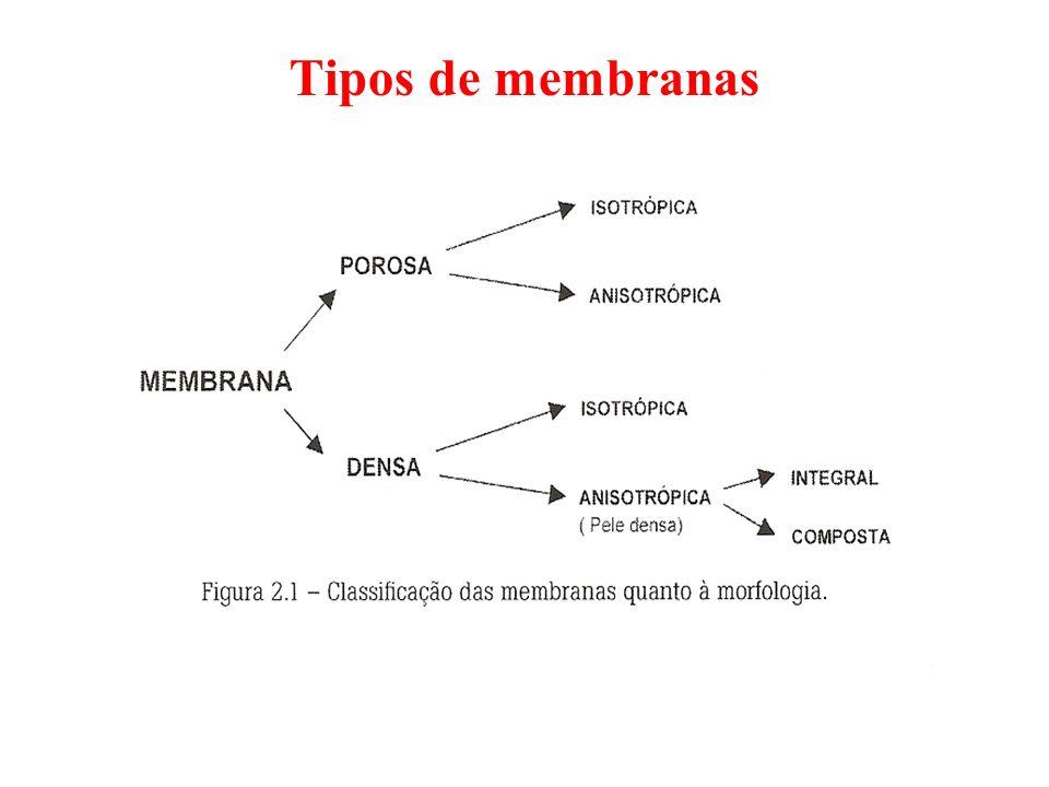 Tipos de membranas