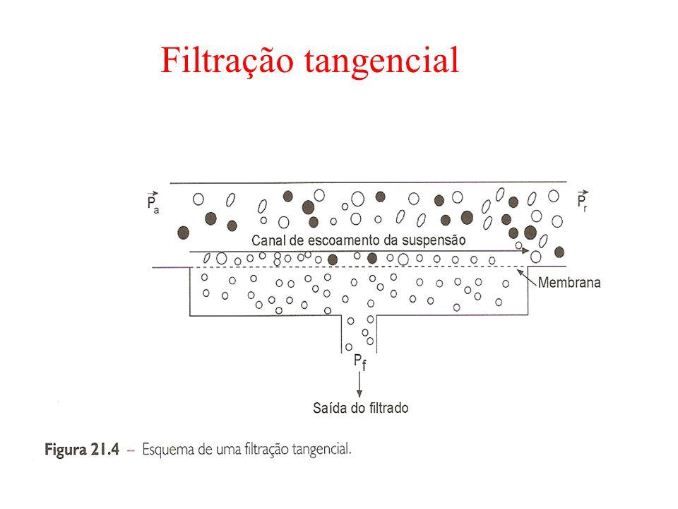 Filtração tangencial