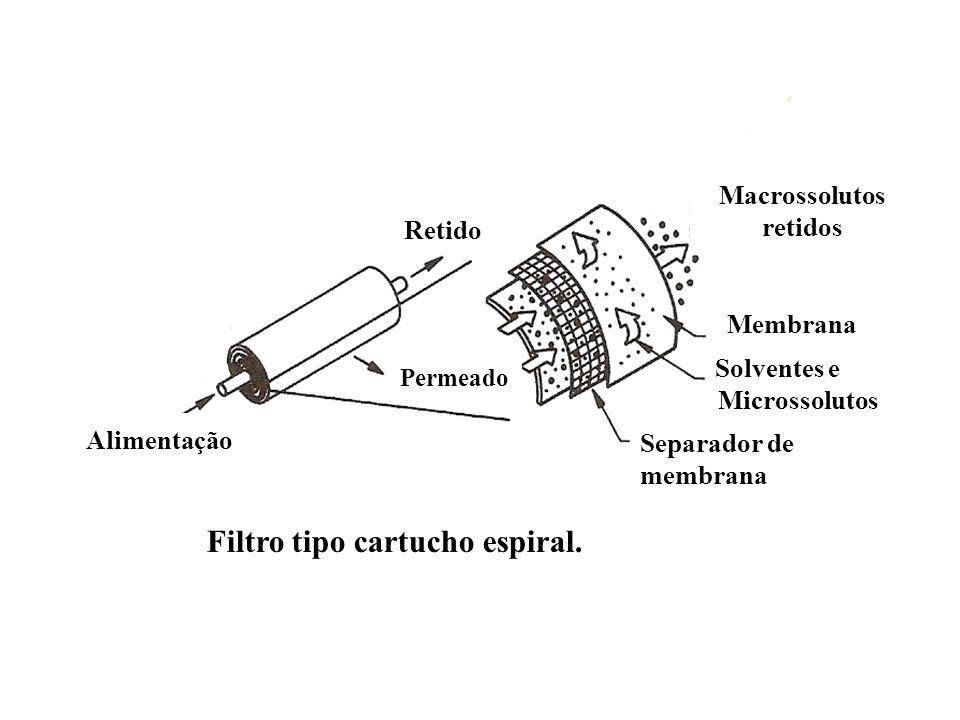 Filtro tipo cartucho espiral. Macrossolutos retidos