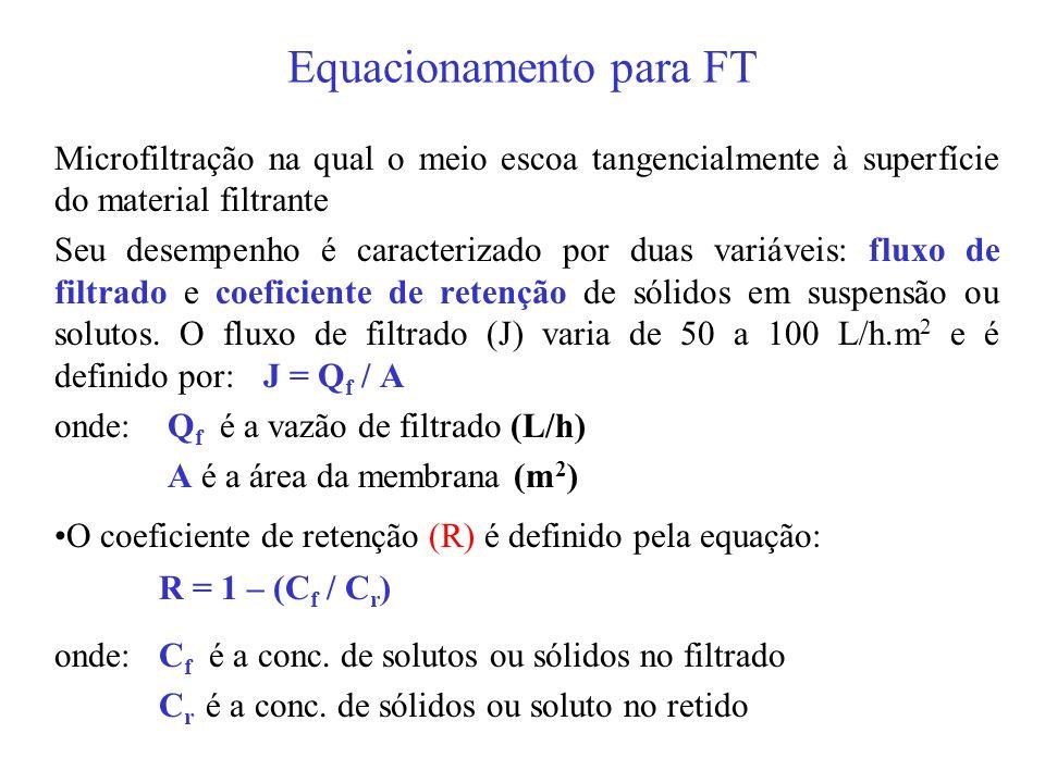 Equacionamento para FT