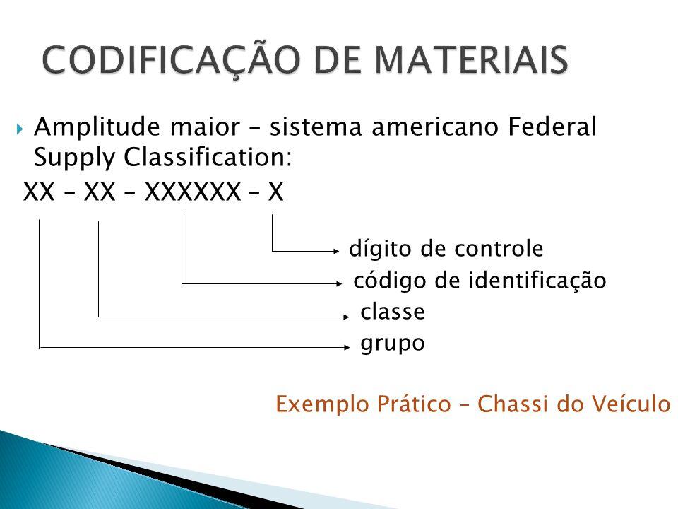 CODIFICAÇÃO DE MATERIAIS