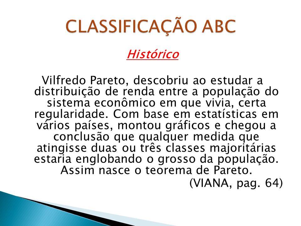 CLASSIFICAÇÃO ABC Histórico