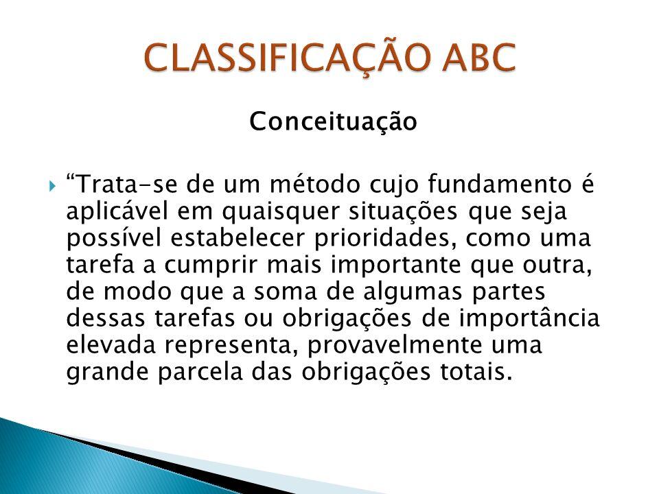 CLASSIFICAÇÃO ABC Conceituação