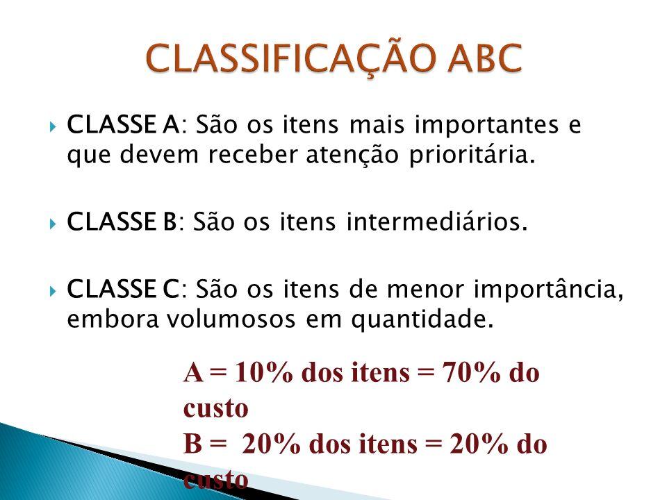 CLASSIFICAÇÃO ABC A = 10% dos itens = 70% do custo